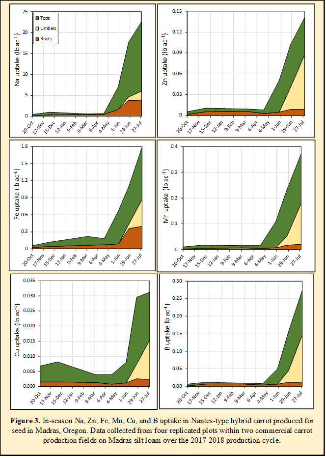 Figure 3. In-season Na, Zn, Fe, Mn, Cu, and B uptake in Nantes-type hybrid carrot produced for seed in Madras, Oregon. Data collected from four replicated plots within two commercial carrot production fields on Madras silt loam over the 2017-2018 production cycle.