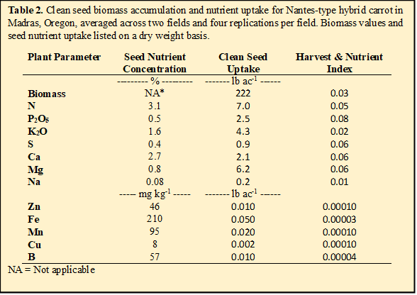 Table 2. Clean seed biomass accumulation and nutrient uptake for Nantes-type hybrid carrot in Madras, Oregon, averaged across two fields and four replications per field. Biomass values and seed nutrient uptake listed on a dry weight basis.
