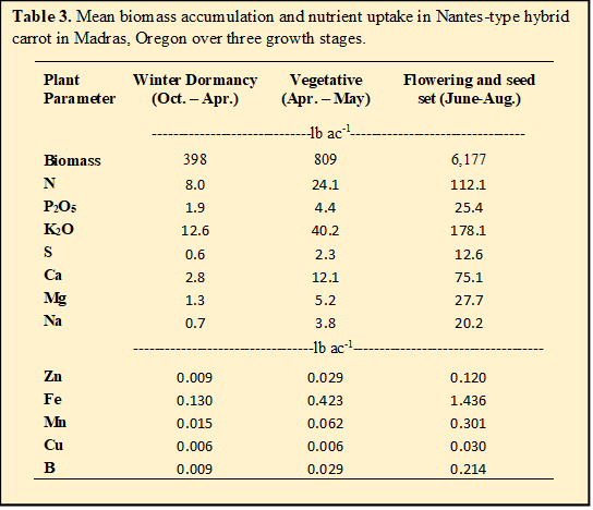 Mean biomass accumulation and nutrient uptake in Nantes-type hybrid carrot in Madras, Oregon over three growth stages.