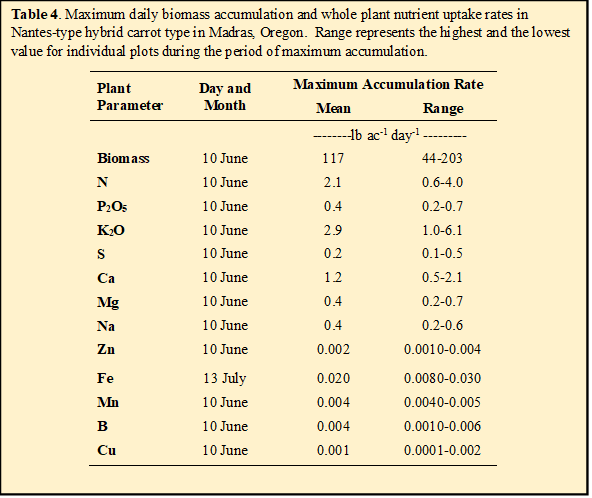 Table 4. Maximum daily biomass accumulation and whole plant nutrient uptake rates in Nantes-type hybrid carrot type in Madras, Oregon.  Range represents the highest and the lowest value for individual plots during the period of maximum accumulation.