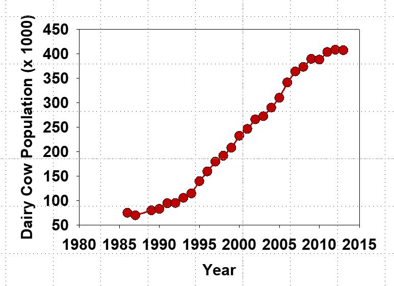 Milk cows in Idaho over time